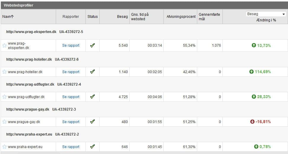 Oversigt over de sites, hvor jeg bruger Google Analytics
